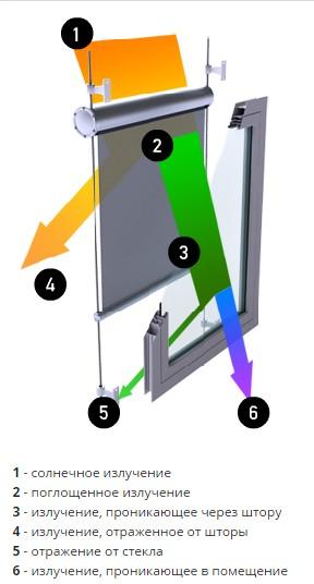 вертикальные автоматические маркизы