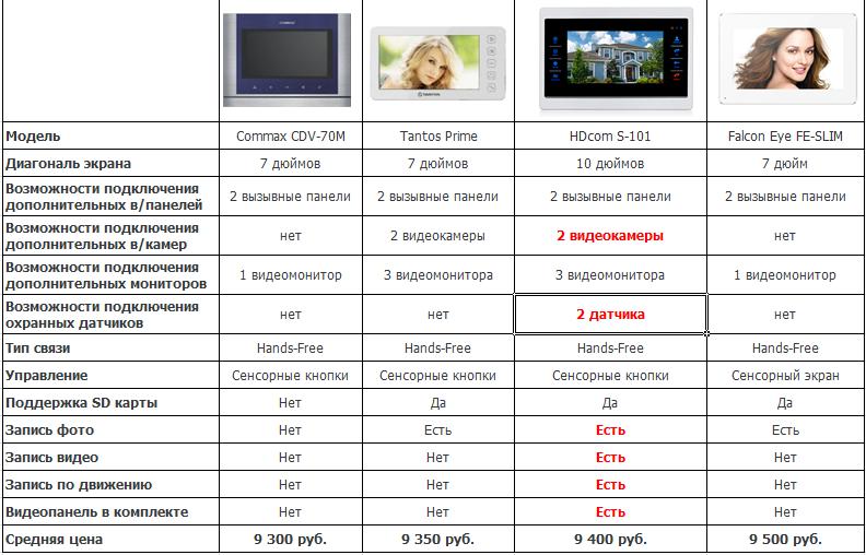 Сравнить домофоны HDcom