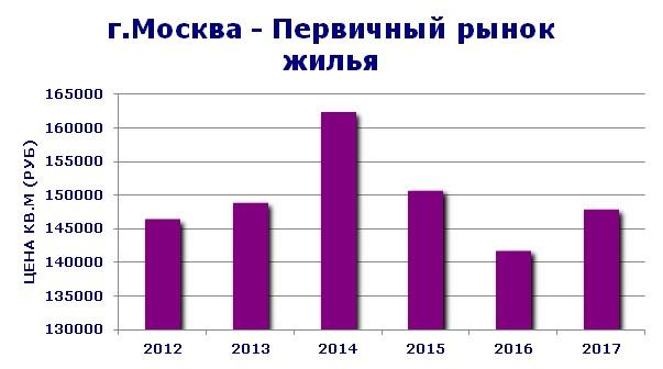 Рынок первичной недвижимости в москве